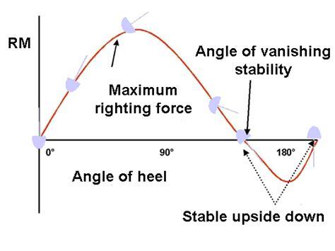 catamaran vs monohull capsize sailtrain yacht stability angle of vanishing stability
