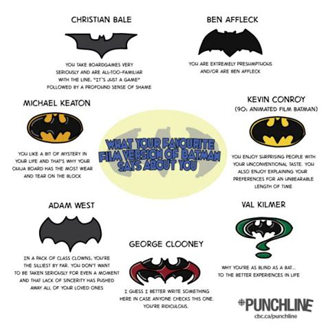 What You Favorite what your favorite batman says about you neatorama
