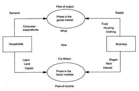 a circular flow diagram is a model that file circular flow model by hrubovcak 1995 jpg