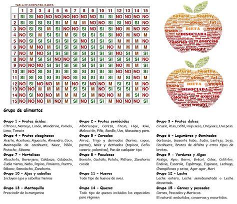 dieta alimentos disociados tabla de compatibilidad de la dieta disociada