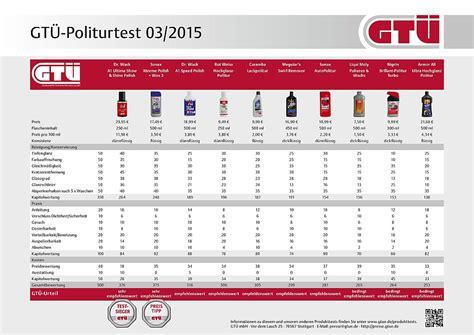 Liqui Moly Polieren Und Wachs Test by Gt 220 Testet Auto Polituren Glanzkur F 252 R Gestresste