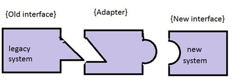 software design pattern adapter adapter design pattern demystified