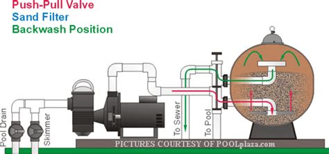 swimming pool filter system diagram visual explanation of a sand filter in backwash position