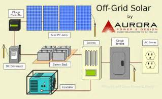 grid solar wiring diagram cable tv wiring diagram mifinder co