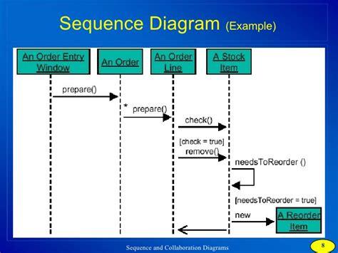 diagrams gyte b 100 flowchart flowchart paper stock