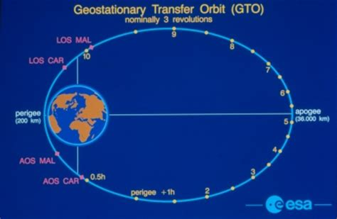 esa science & technology: geostationary transfer orbit