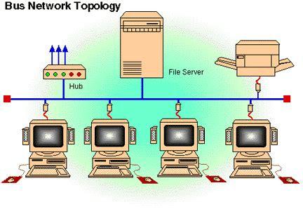 membuat jaringan lan dengan topologi bus macam macam topologi jaringan komputer my simple blog