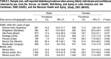 type 2 diabetes expectancy tables type 2 diabetes expectancy tables brokeasshome com