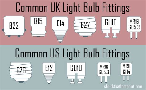 the ultimate beginner s guide to energy saving light bulbs