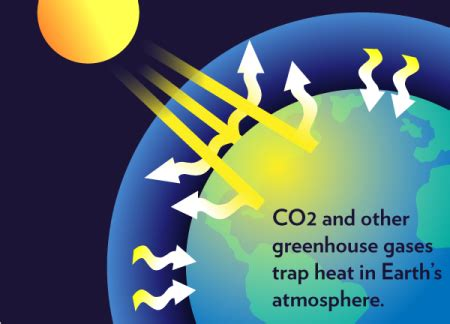 warming by greenhouse gases: wrong since 150 years