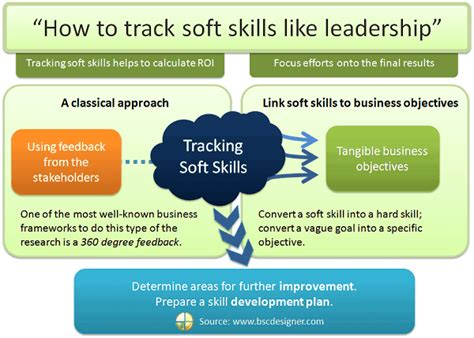 How Many Soft Skill Courses In An Mba by How To Track Soft Skills Like Leadership Bsc Designer