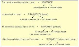 what is fragment sentence examples