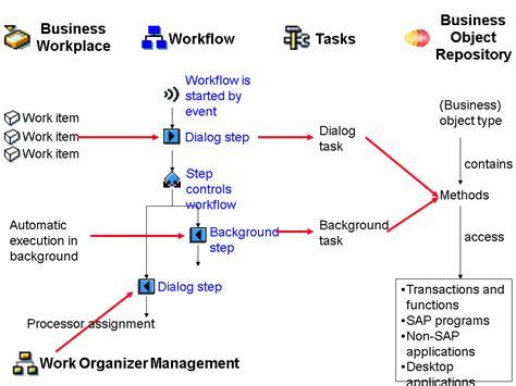 tutorial workflow sap pdf rj s sap technical blog