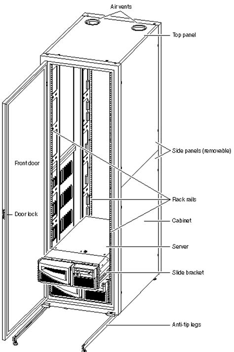 Cabinet Rails C H A P T E R 3 Rackmounting The Systems