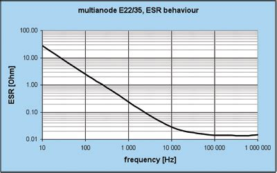 tantalum capacitor esr vs frequency next high voltage low esr tantalum capacitorsnext high voltage low esr tantalum