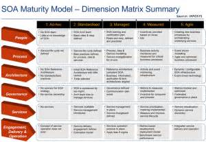 soa service contract template soa maturity model dimensional matrix summary processes