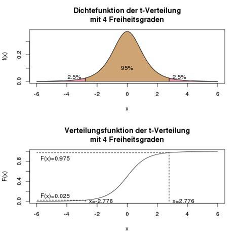 t verteilung tabelle tabelle t verteilung crashkurs statistik