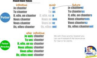 french future tense learn french online