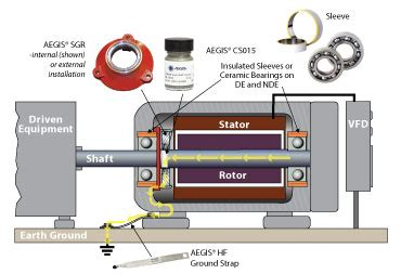 high voltage ac colloidal silver generator aegis 174 shaft grounding best practices motors where both