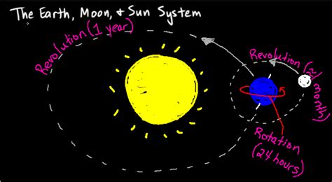 diagram of sun moon and earth diagram of the earth moon and sun 28 images space