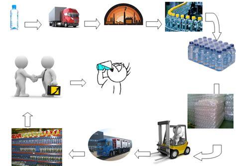 cadena de suministro materia prima log 237 stica empresarial