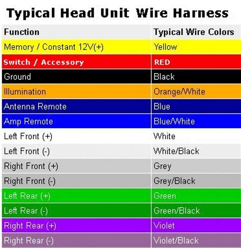 aftermarket car audio wiring harness wiring diagrams new