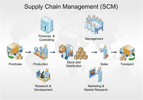 Mba In Supply Chain Management In Usa by Logistics Supply Chain Management