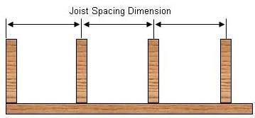 Calculating Deck Floor Joist Spans Part 1