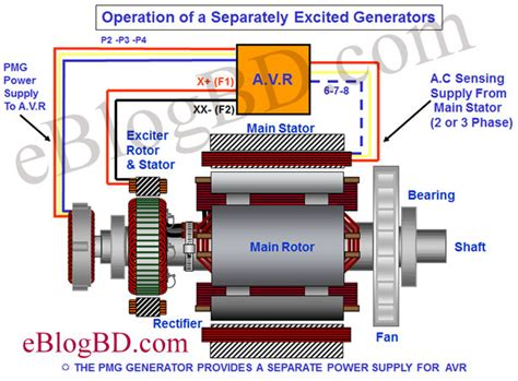 details of excitation system of alternator