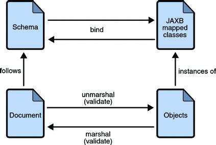 jaxb tutorial reading xml file jaxb architecture the java tutorials gt java architecture