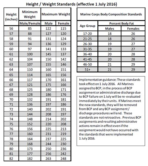 navy body fat standards 2016 marine corps height and weight standards berry blog