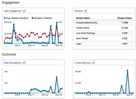 mobile app tracking analytics new analytics mobile app tracking data reports