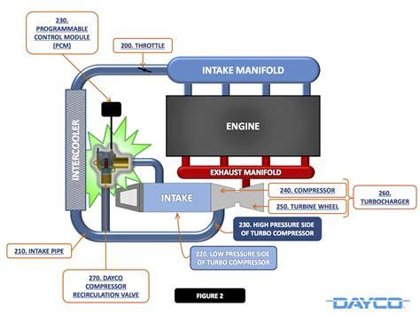 design competition briefs 2015 progressive flow turbo compressor recirculation valve