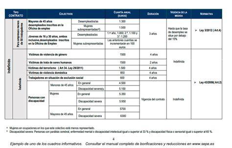 bonificaciones contratos 2016 bonificaciones e incentivos para la contrataci 243 n 2017