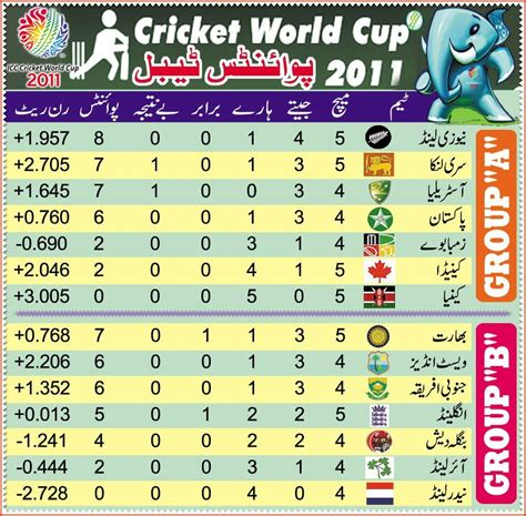 Icc World Cup Points Table by World Cup 2011 Points Table Icc Cricket World Cup Teams