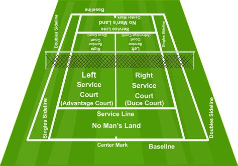 tennis court diagram tennis court diagram clickhowto