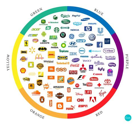 logo colors color psychology the logo color tricks used by top brands