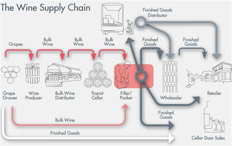 FLA   inding a solution to your logistics needs