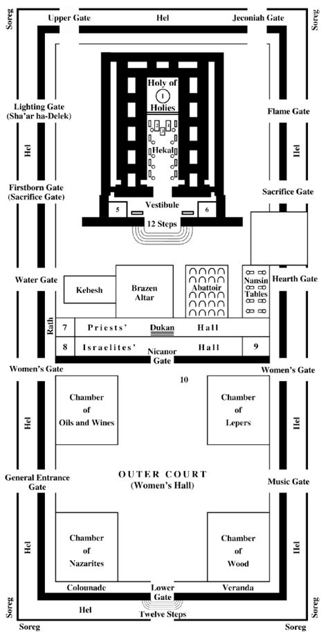diagram of the temple in jerusalem priest forging onward