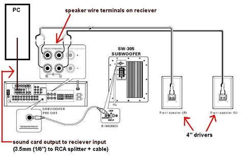 home stereo wiring diagram for a subwoofer to receiver