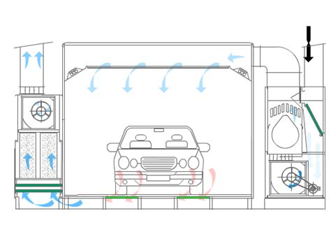 cabine di verniciatura cabina di verniciatura verticale soluzione eco air