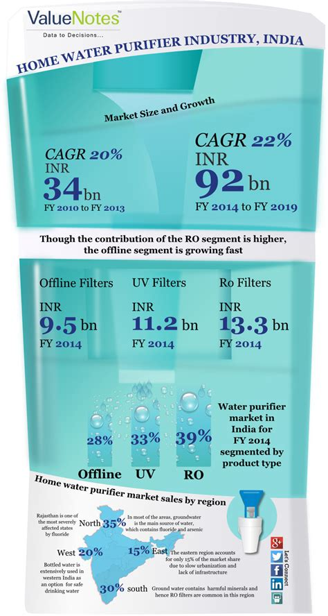 infographic indian home water purifier industry valuenotes strategic intelligence