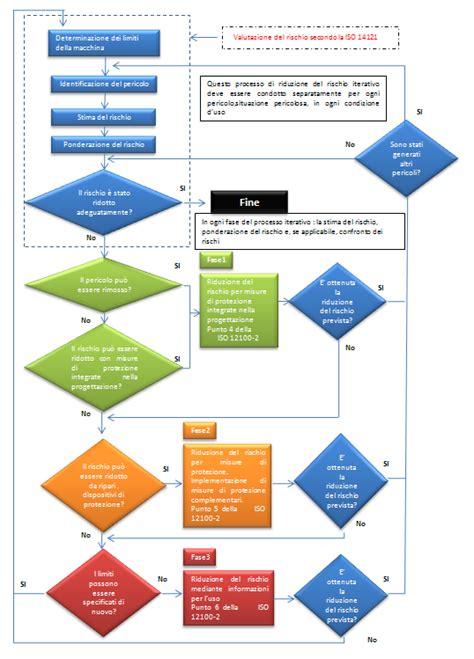 tavola grafica mac setupimpresa