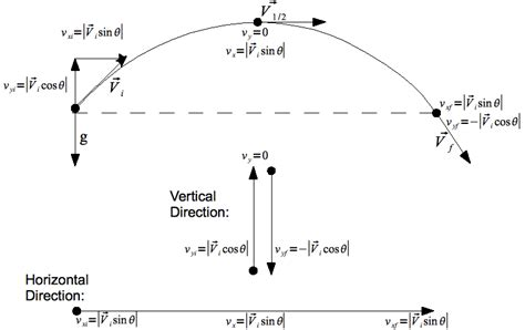 Two Dimensional Motion And Vectors Worksheet Answers by Projectile Motion Problem Solving Ck 12 Foundation