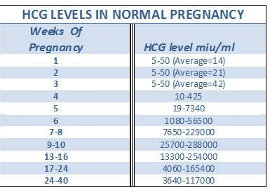 hcg quantitative levels  early pregnancy answers