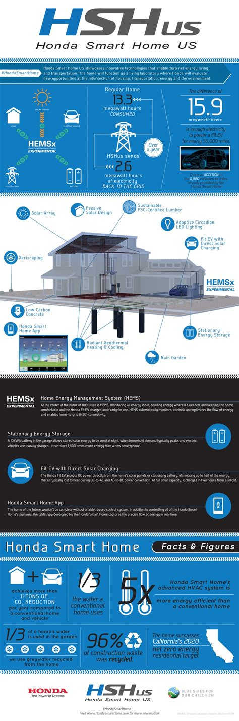 honda house honda smart home us honda smart home infographic