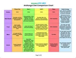 antifungal diet foods list dengala