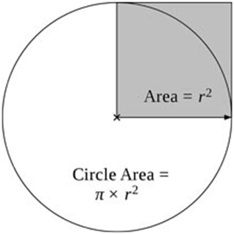 Square Pie In The Eco Circle by Circle Facts For Area Radius Diameter