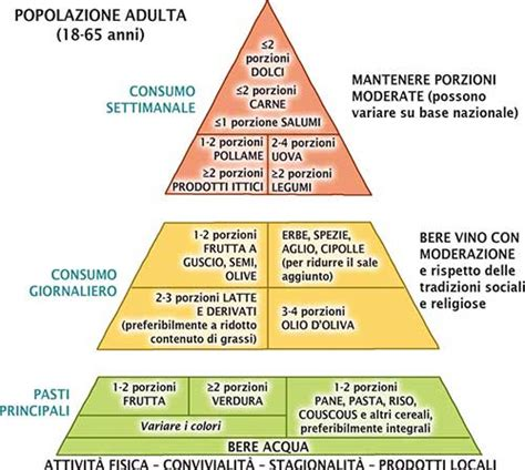 dieta mediterranea e piramide alimentare piramide alimentare