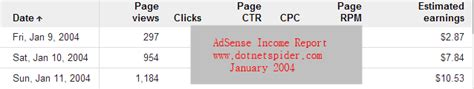 adsense user first program completed 10 years with google adsense program
